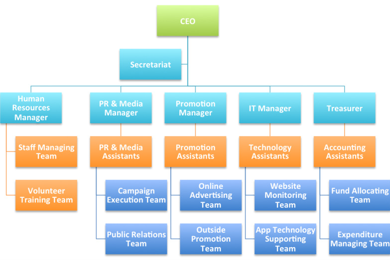 it department organization chart sample pictures to pin on